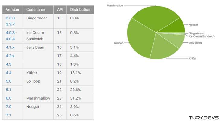 2017 Android sürümleri kullanım oranları